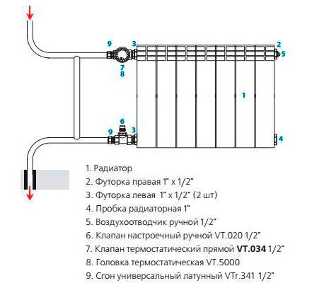 Обвязка алюминиевого радиатора